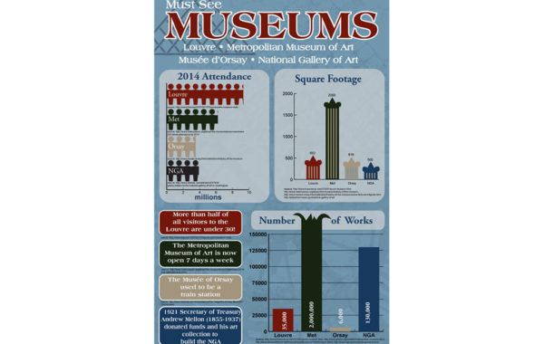Museum Infographic